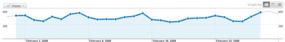 February 2009 Stats Chart