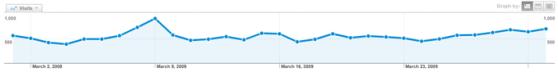 March 2009 Web Stats Chart