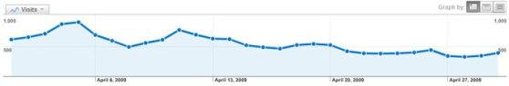 April Web Stats