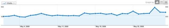 May Web Stats
