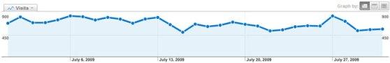 July 2009 Web Stats